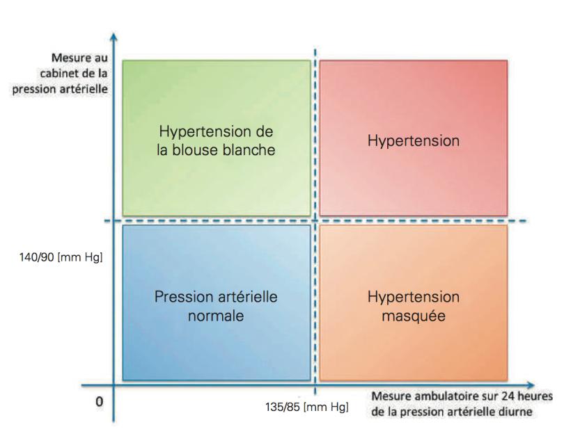 La mesure ambulatoire de la pression artérielle (MAPA) en..